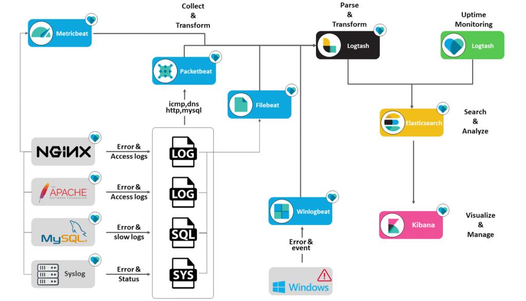 ELK설치 1편 (Elasticsearch,Logstash,Kibana) 설치 – Gnoti Home